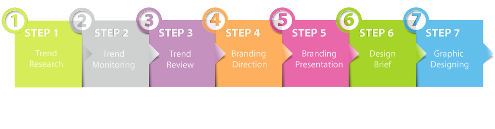 Brand ID 7 Steps to Branding Design